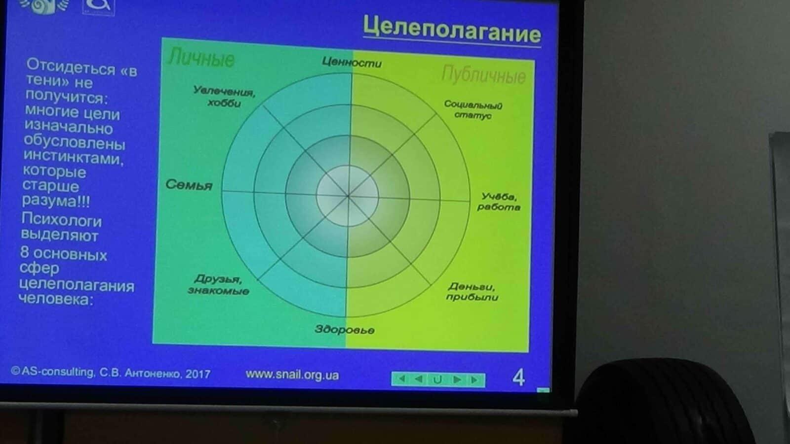www.snail.org.ua TRIZ celepolaganie RTV 05
